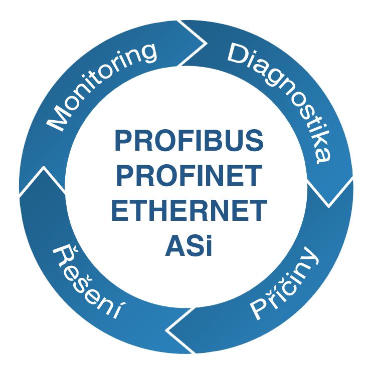 Kruhový diagram Diagnostika, Příčiny, Řešení, Monitoring