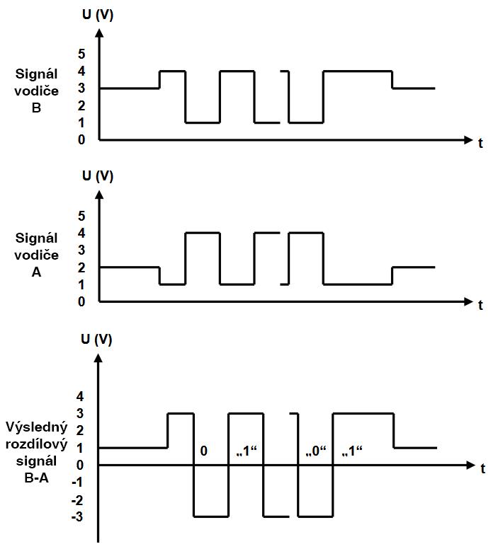 PROFIBUS waveform