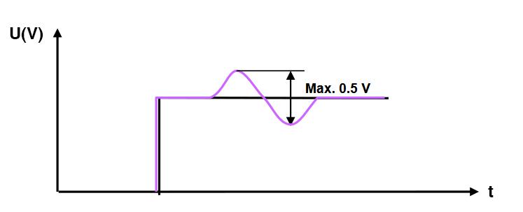 stub signal